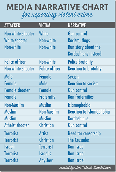 Media-Narrative-Chart2